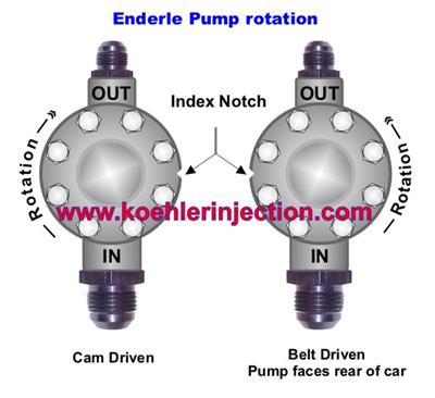 Enderle Fuel injection pupm rotation